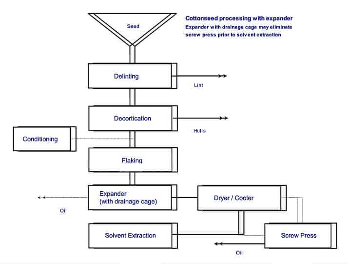oilseed pretreatment process