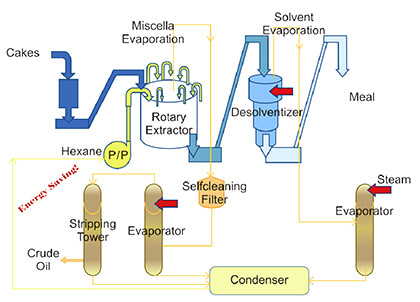 solvent extracting