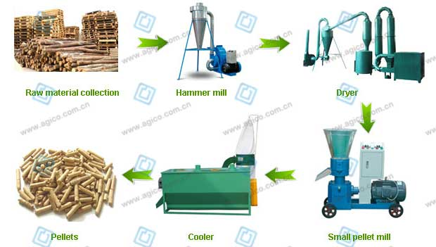 500kg/h wood pellet manufacturing machinery